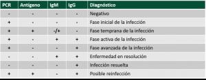 Tabla diagnostico COVID